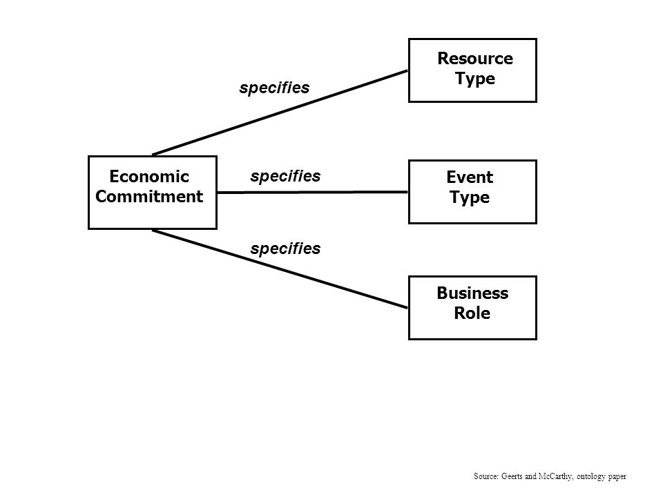 Resource Type Economic Commitment Event Type Business Role