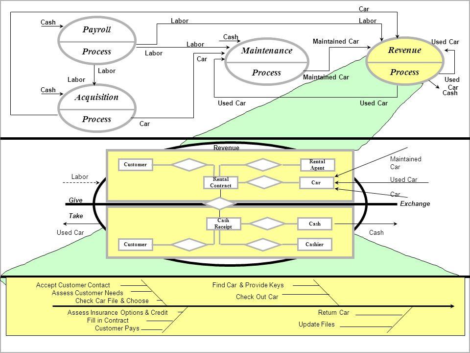 Payroll Process Maintenance Revenue Process Process Acquisition
