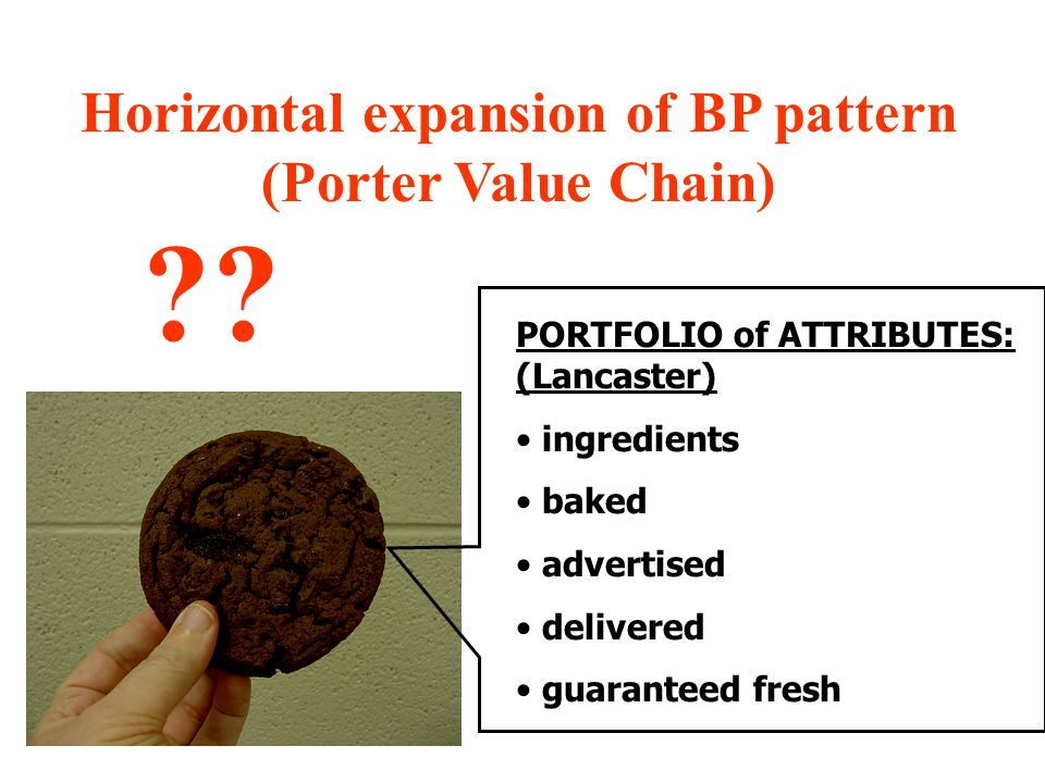 Horizontal expansion of BP pattern (Porter Value Chain)