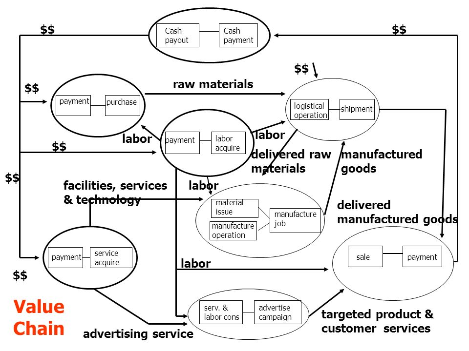 Value Chain $$ $$ raw materials $$ $$ labor $$ manufactured goods