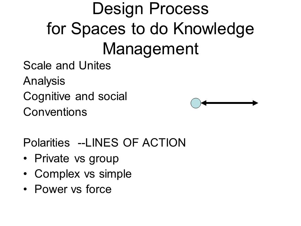 Design Process for Spaces to do Knowledge Management