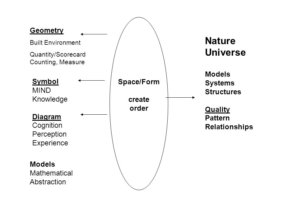 Nature Universe Space/Form create order Geometry Models Systems