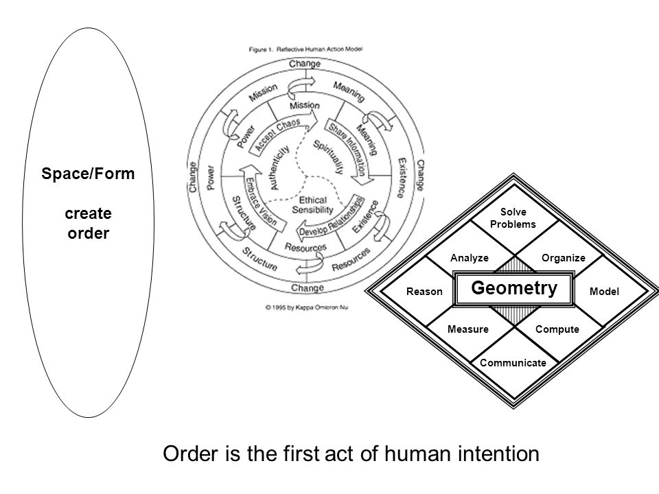 Order is the first act of human intention