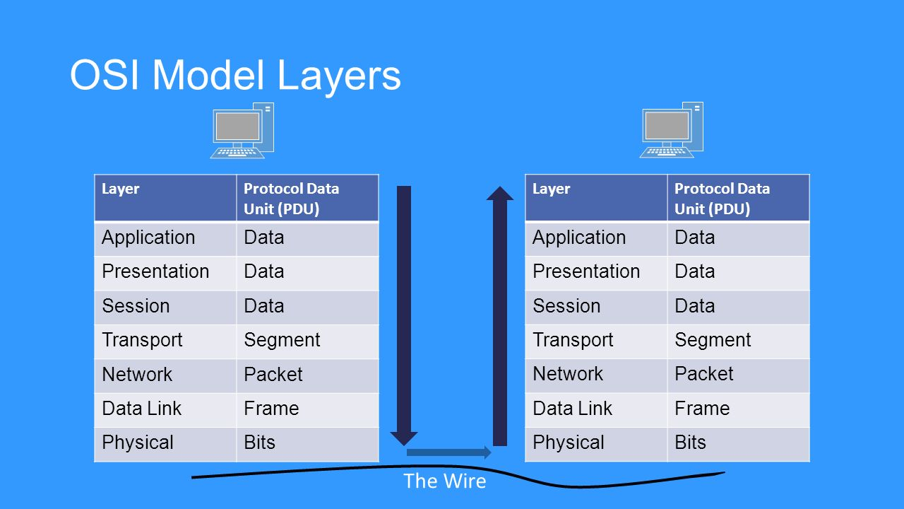 defining networks with the osi model