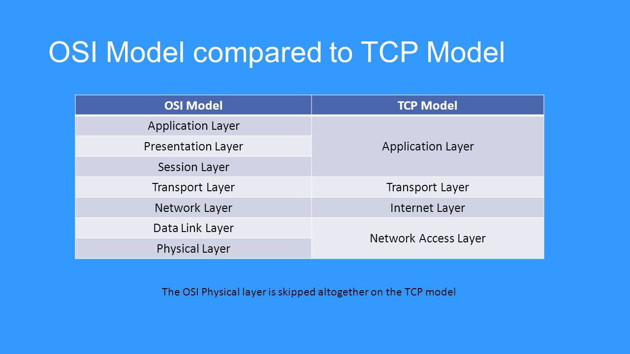 Osi Model Compared To Tcp Model on S Osi Model Layers