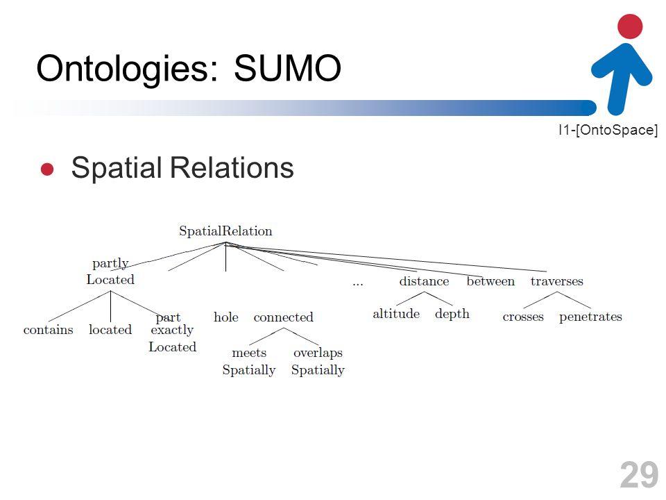 Ontologies: SUMO Spatial Relations 29 29
