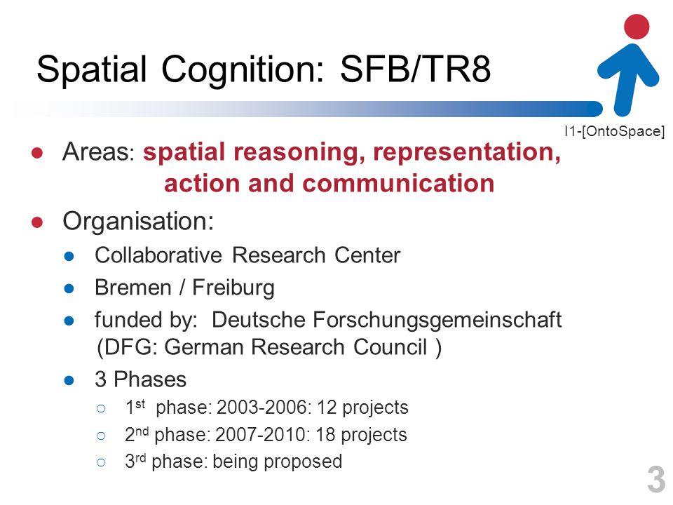 Spatial Cognition: SFB/TR8
