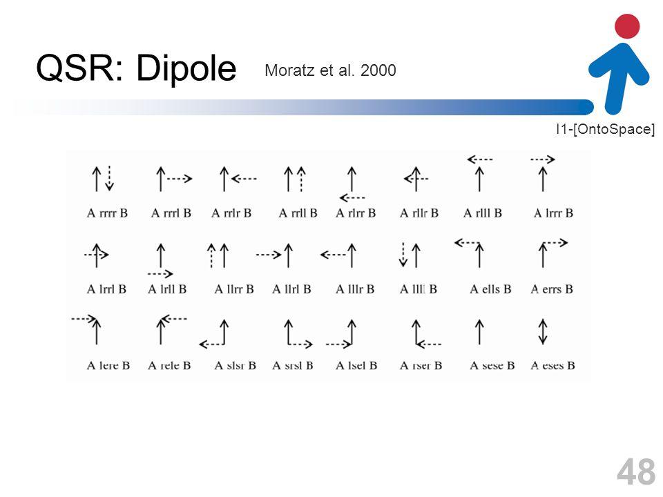 QSR: Dipole Moratz et al. 2000 48 48