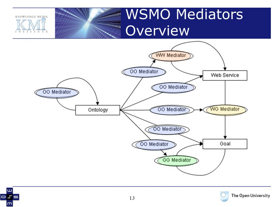 WSMO Mediators Overview