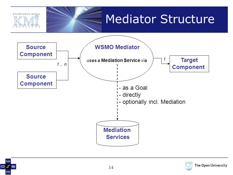 uses a Mediation Service via