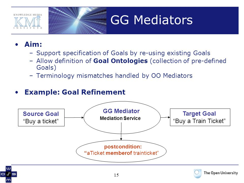 GG Mediators Aim: Example: Goal Refinement