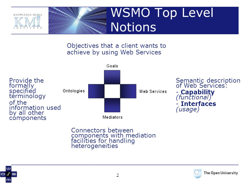 WSMO Top Level Notions Objectives that a client wants to
