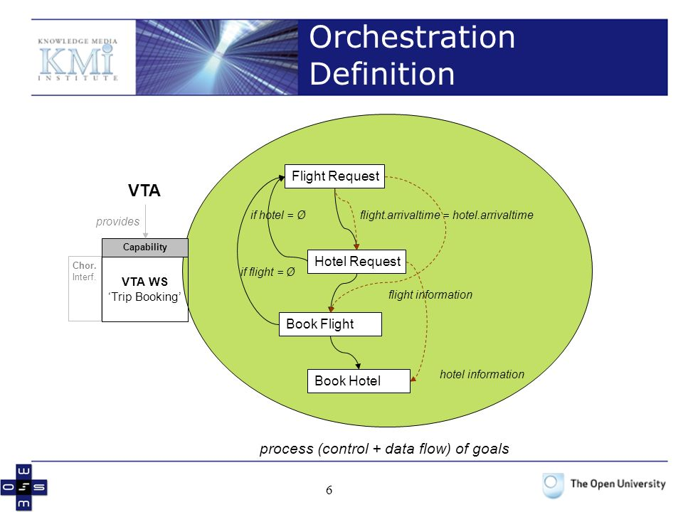 Orchestration Definition