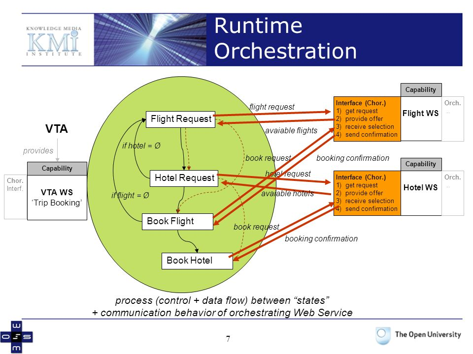 Runtime Orchestration