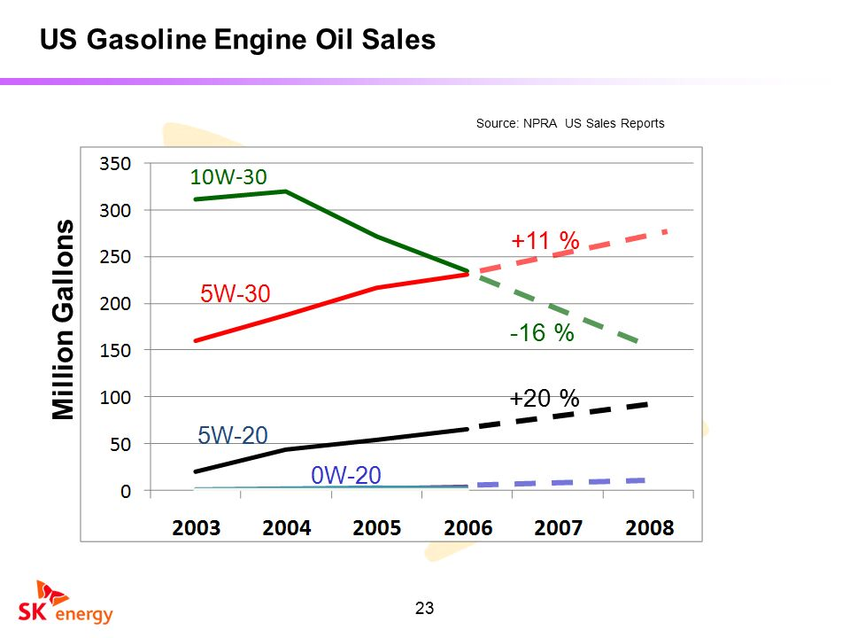 Harry kwon sk energy co ltd ppt download for Sales on motor oil