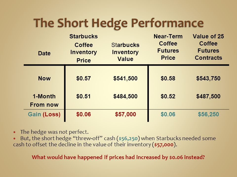 The Short Hedge Performance