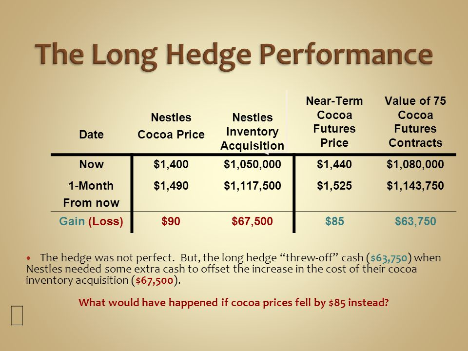 The Long Hedge Performance