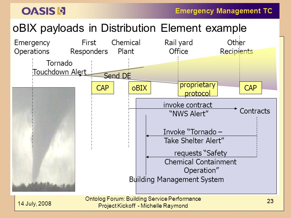 oBIX payloads in Distribution Element example