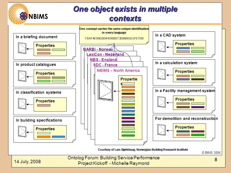 One object exists in multiple contexts
