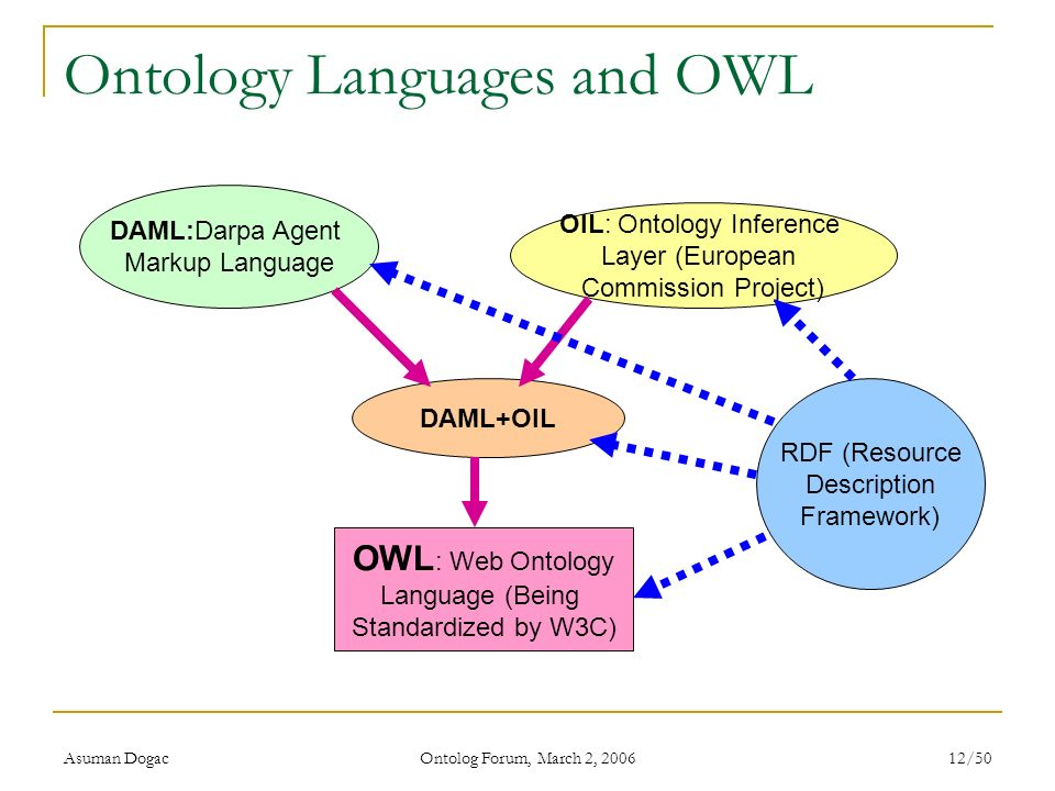 Ontology Languages and OWL
