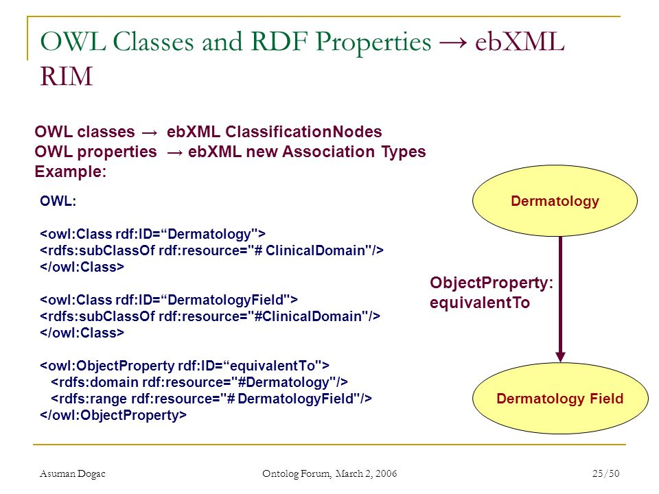 OWL Classes and RDF Properties → ebXML RIM