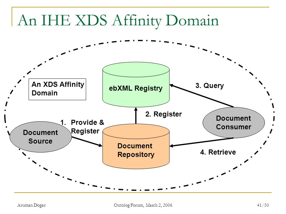 An IHE XDS Affinity Domain
