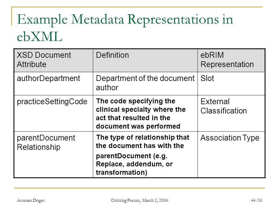Example Metadata Representations in ebXML