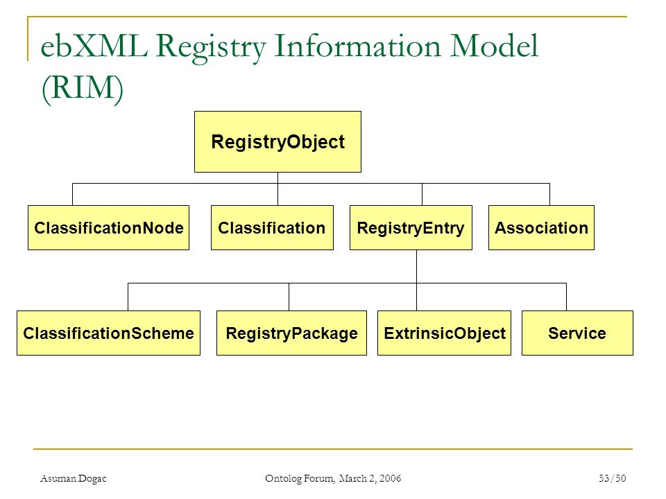 ebXML Registry Information Model (RIM)