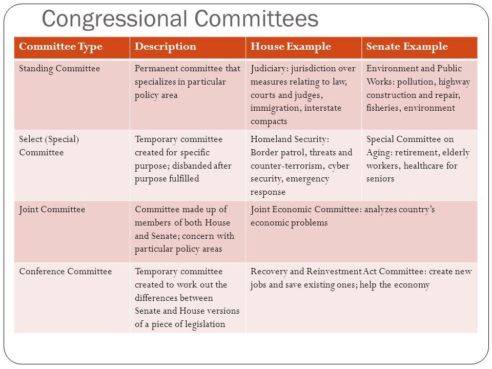 Congress U3 C Ppt Video Online Download