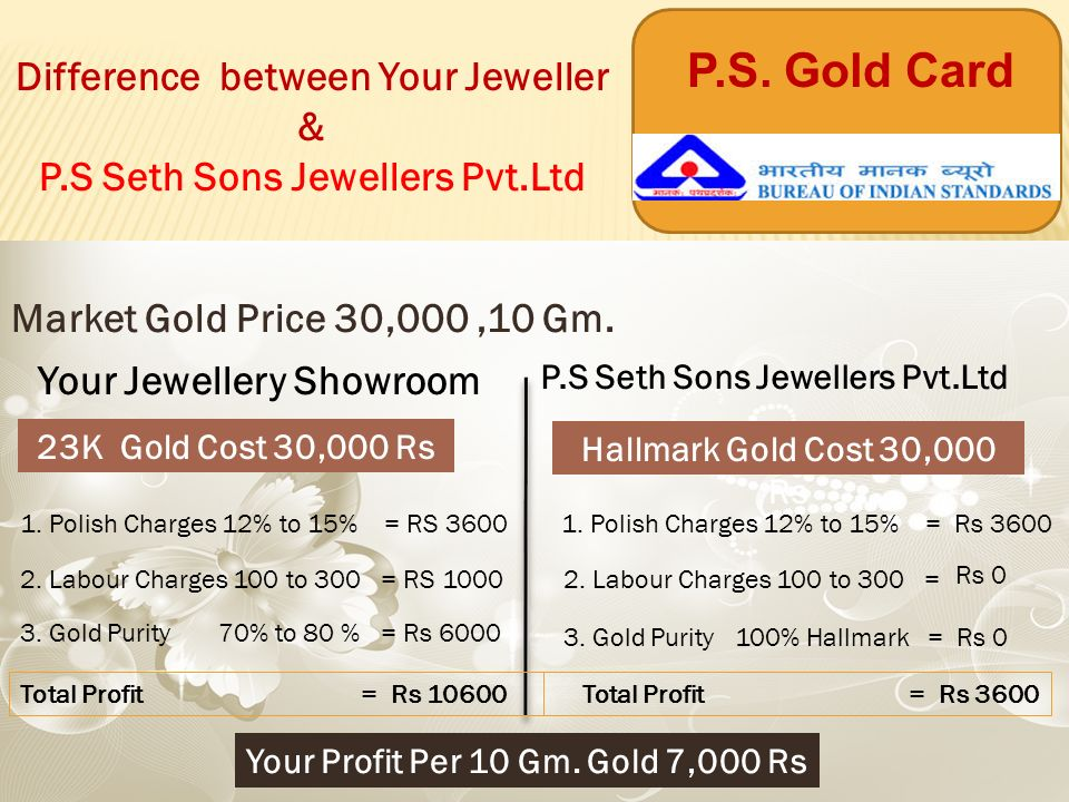 market gold price