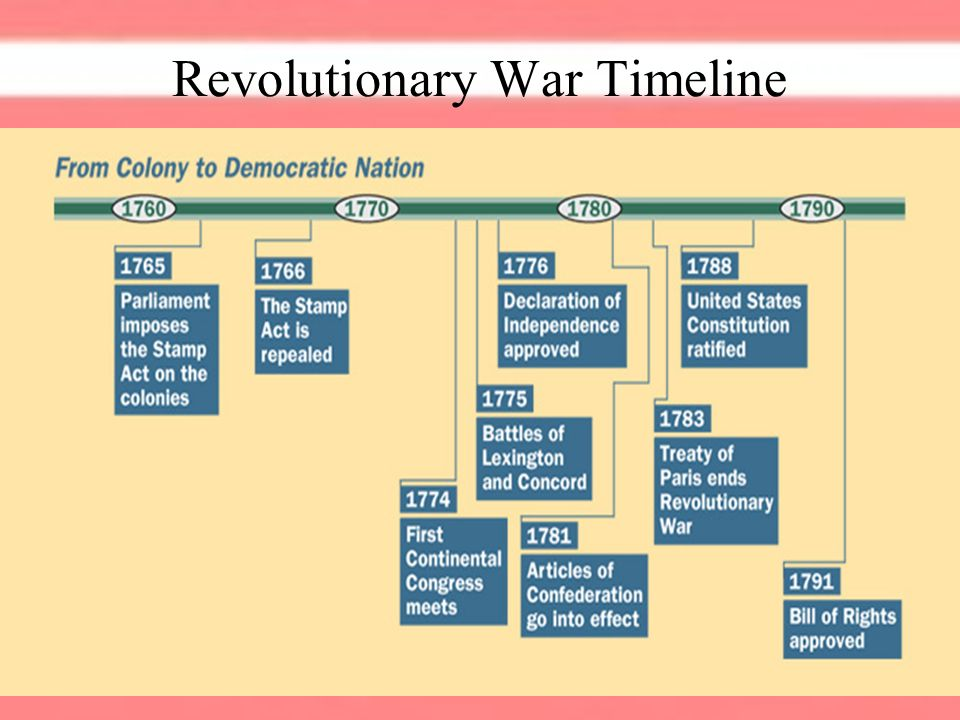 american revolution the result of the Myths of the american revolution at first the southern strategy, as the british termed the initiative, achieved spectacular results within 20 months.
