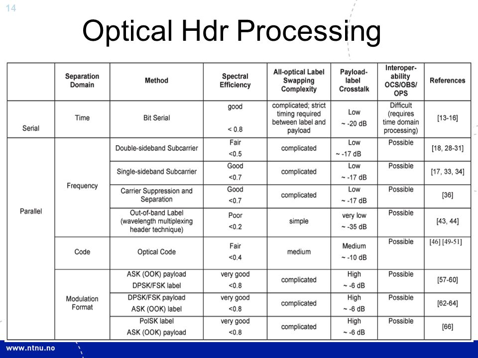 Optic processing