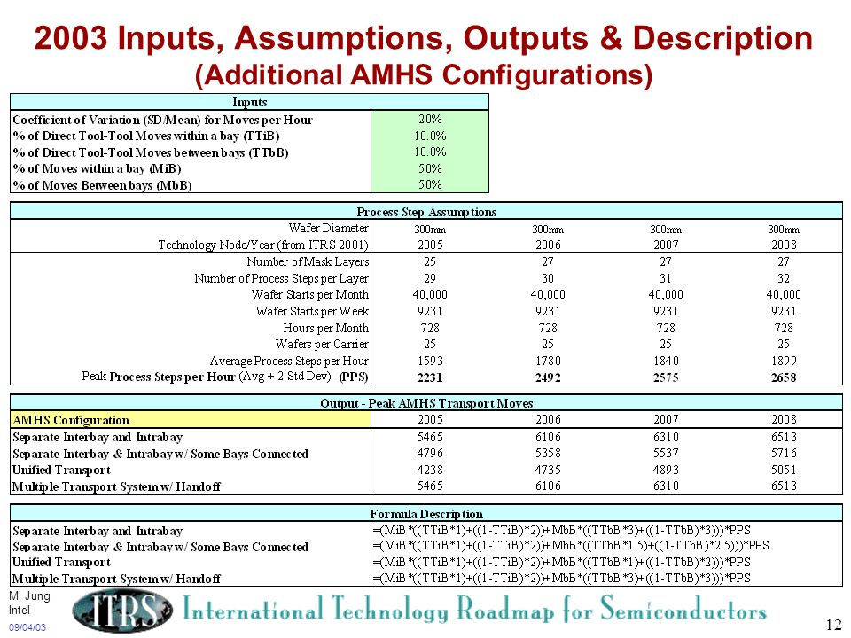 2003 Inputs, Assumptions, Outputs & Description (Additional AMHS Configurations)