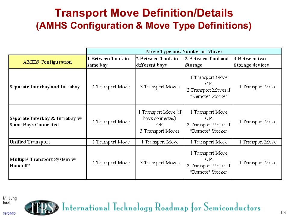 Transport Move Definition/Details (AMHS Configuration & Move Type Definitions)