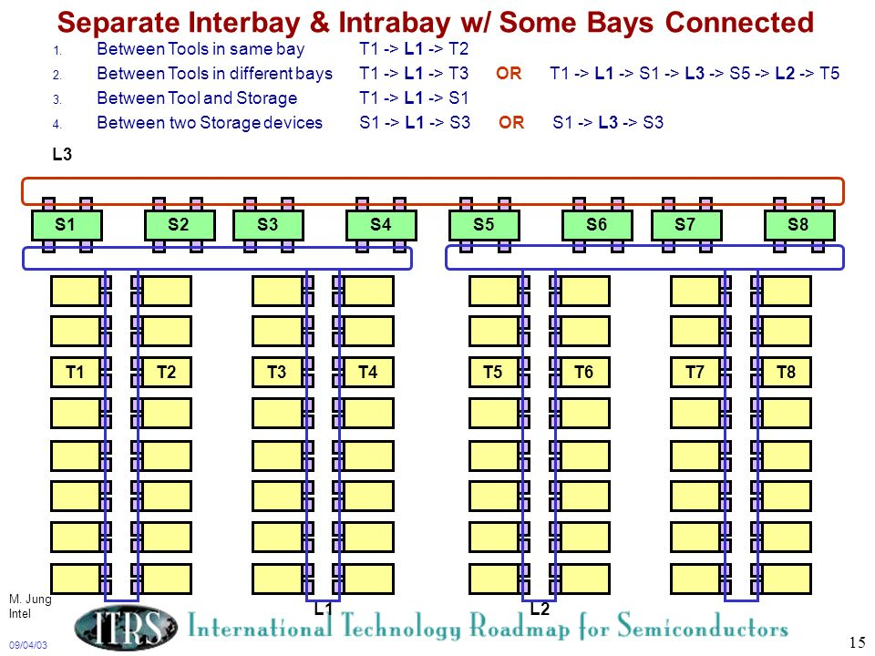 Separate Interbay & Intrabay w/ Some Bays Connected