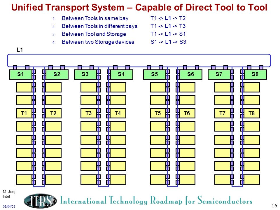 Unified Transport System – Capable of Direct Tool to Tool