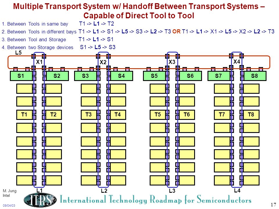 Multiple Transport System w/ Handoff Between Transport Systems – Capable of Direct Tool to Tool