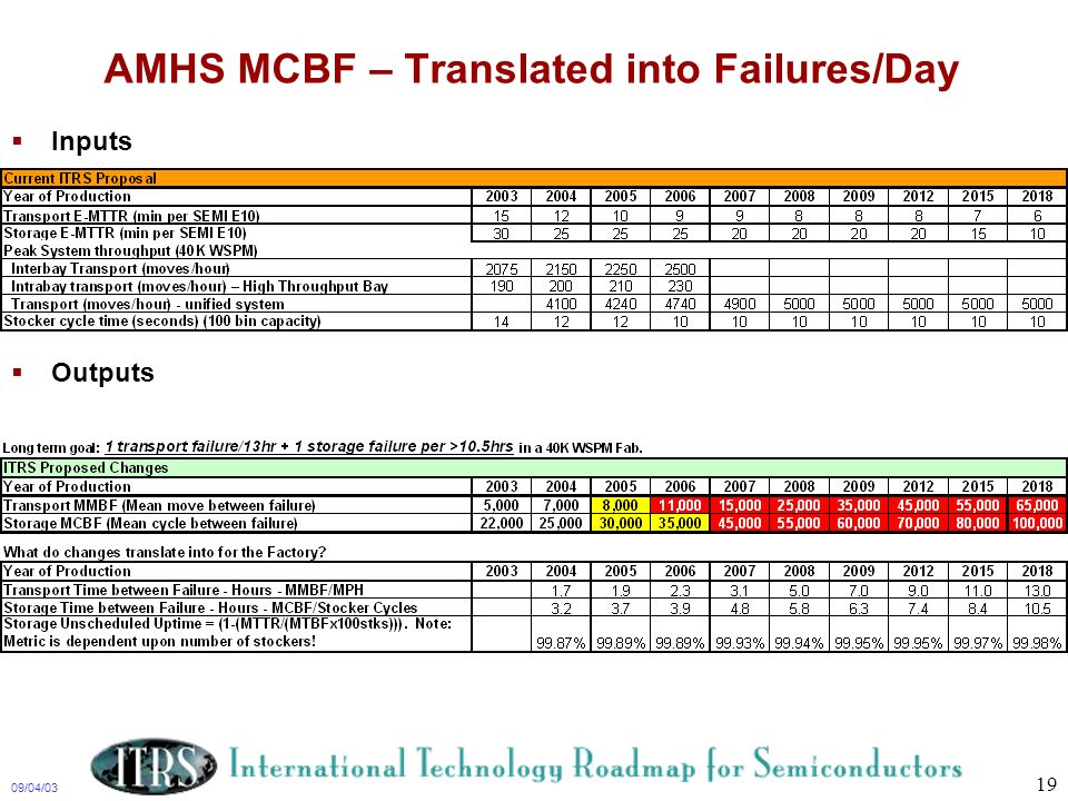 AMHS MCBF – Translated into Failures/Day