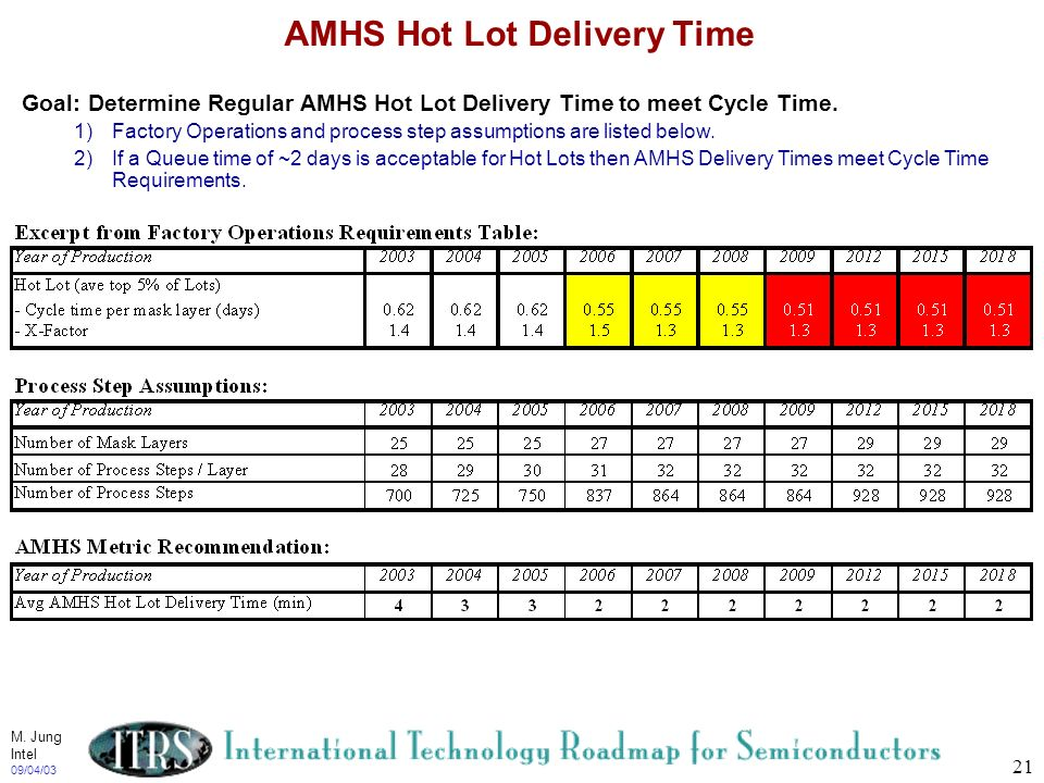 AMHS Hot Lot Delivery Time