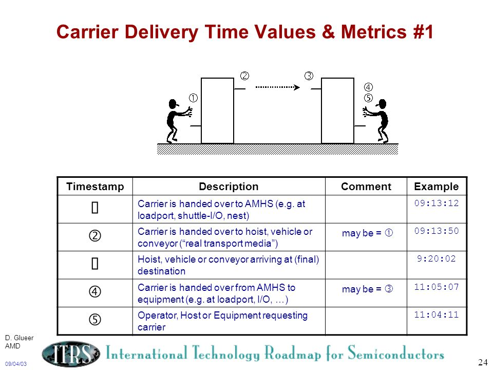 Carrier Delivery Time Values & Metrics #1