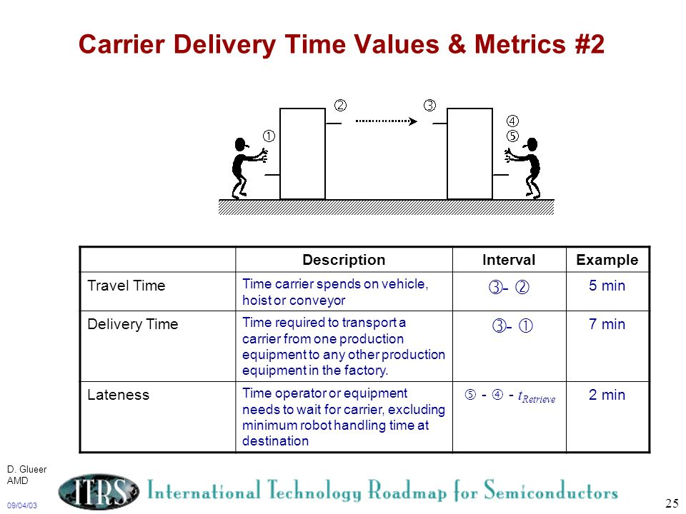 Carrier Delivery Time Values & Metrics #2