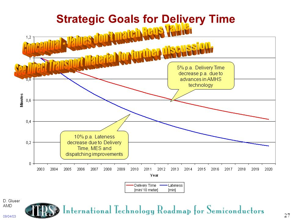 Strategic Goals for Delivery Time