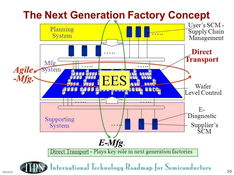 The Next Generation Factory Concept