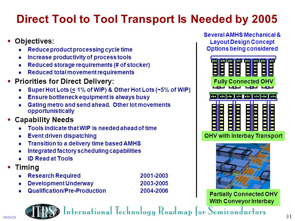Direct Tool to Tool Transport Is Needed by 2005