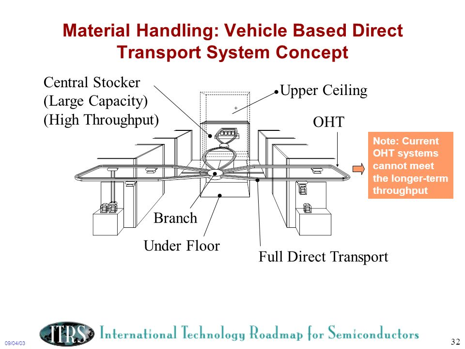 Material Handling: Vehicle Based Direct Transport System Concept