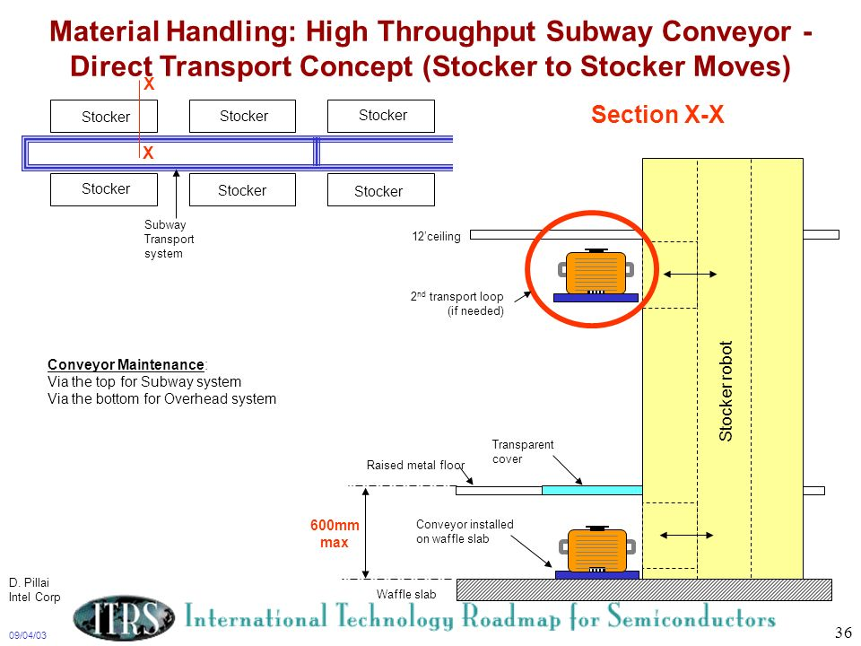 Material Handling: High Throughput Subway Conveyor - Direct Transport Concept (Stocker to Stocker Moves)