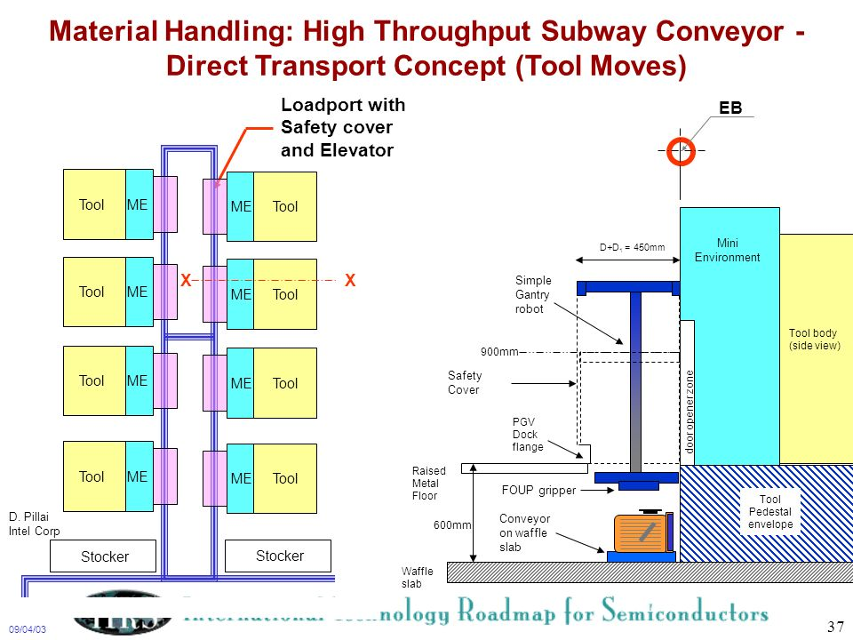 Material Handling: High Throughput Subway Conveyor - Direct Transport Concept (Tool Moves)