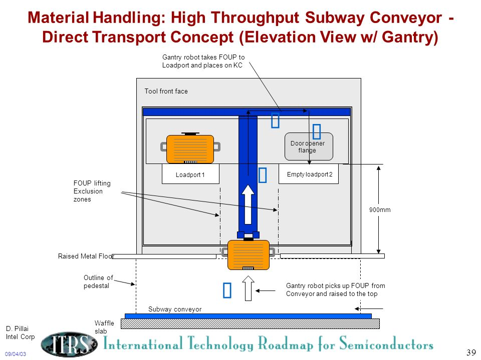 Material Handling: High Throughput Subway Conveyor - Direct Transport Concept (Elevation View w/ Gantry)
