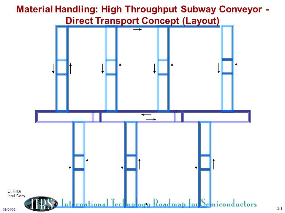 Material Handling: High Throughput Subway Conveyor - Direct Transport Concept (Layout)