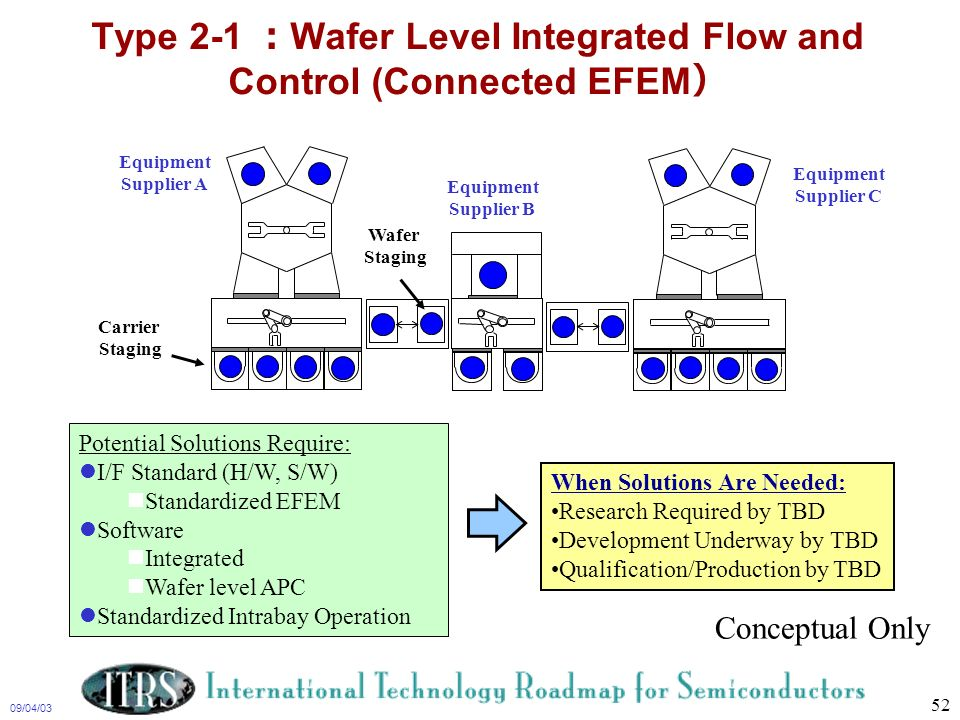 Type 2-1 :Wafer Level Integrated Flow and Control (Connected EFEM)